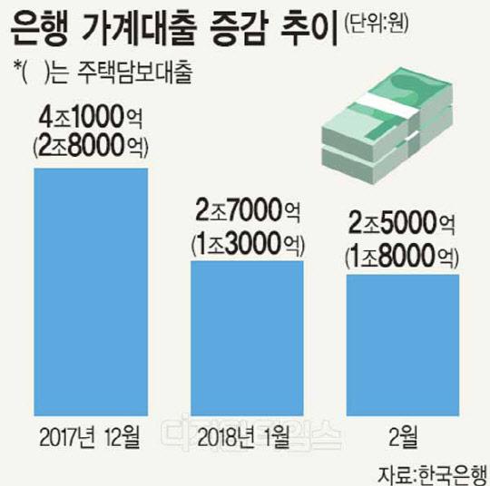 은행 가계대출 증가폭 4개월 연속 감소세